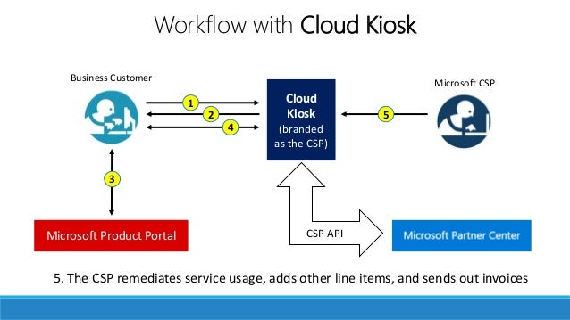 Your own storefront 5. The CSP remediates service usage, adds other line items, and sends out invoices Microsoft CSPBusine...