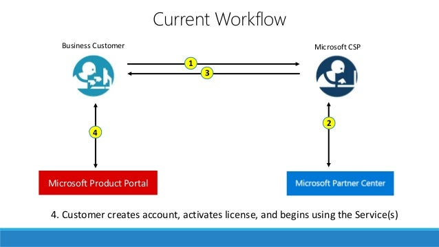 Your own storefront Custom Built Cloud Platform Connector 4. Customer creates account, activates license, and begins using...