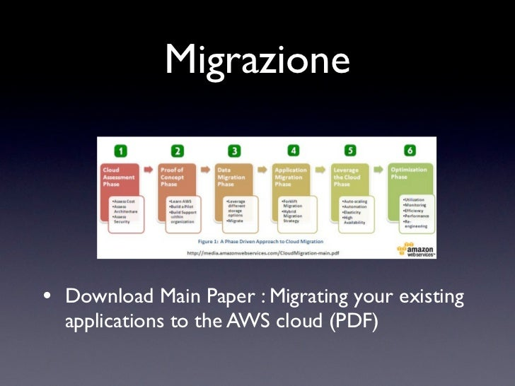Migrazione• Download Main Paper : Migrating your existing  applications to the AWS cloud(PDF)