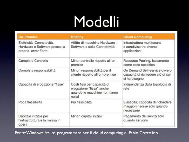 ModelliFonte: Windows Azure, programmare per il cloud computing di Fabio Cozzolino