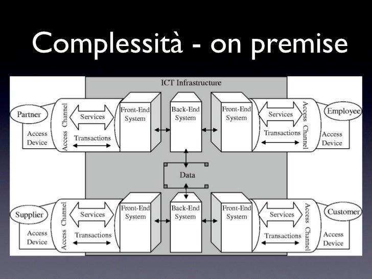 Complessità - on premise