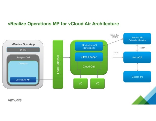 Cloud Management with vRealize Operations