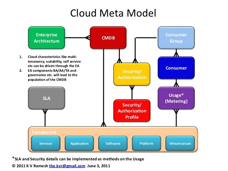 Cloud Meta Model<br />CMDB<br />Consumer Group<br />Enterprise Architecture<br />Cloud characteristics like multi-tenananc...