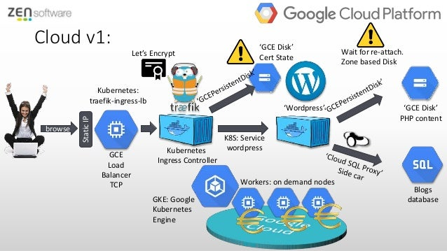 Cloud Migration from VPS to Google Cloud