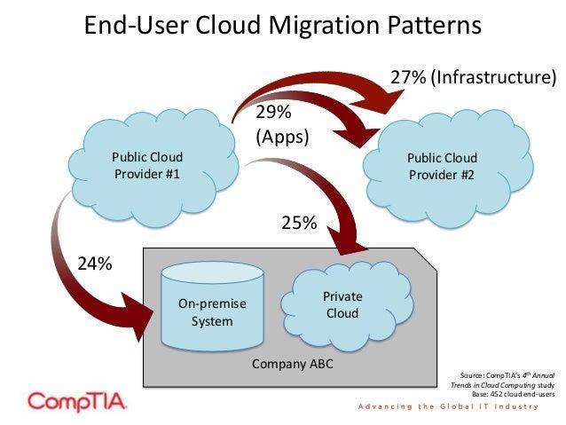 End-User Cloud Migration Patterns Public Cloud Provider #1 Public Cloud Provider #2 Private Cloud On-premise System Compan...
