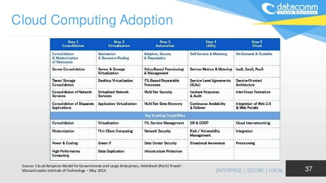 cloud computing adoption Enterprise cloud computing adoption accelerated in 2016 and will do so again in 2017 are you ahead of your competitors or lagging behind the average enterprise infrastructure and operations (i&o) leaders must answer this question to chart their companies' cloud futures this report gathers.