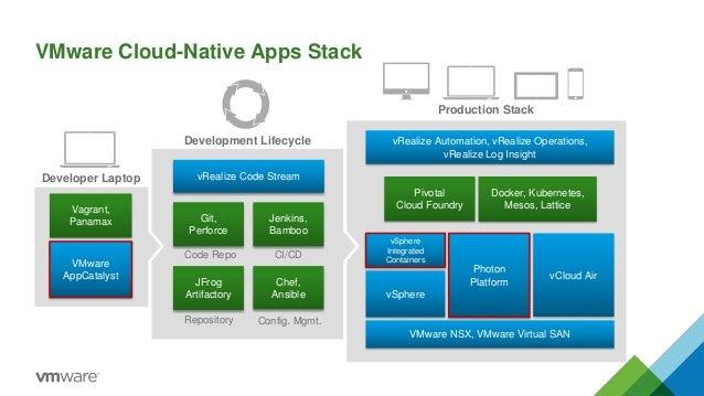 Cloud Native Application
