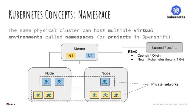 Nicola Ferraro - Voxxed Days Ticino 2017 Kubernetes Concepts: Namespace The same physical cluster can host multiple virtua...