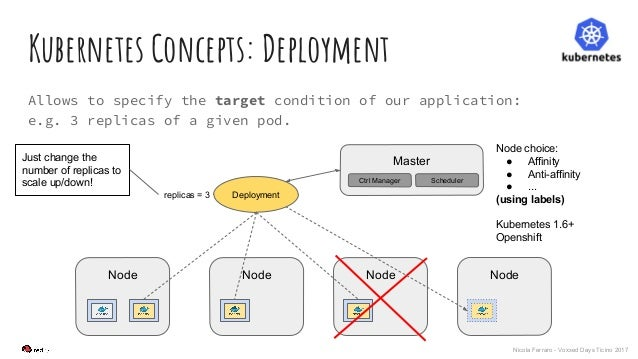 Nicola Ferraro - Voxxed Days Ticino 2017 Kubernetes Concepts: Deployment Allows to specify the target condition of our app...