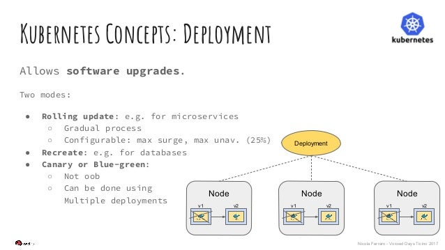 Nicola Ferraro - Voxxed Days Ticino 2017 Kubernetes Concepts: Deployment Allows software upgrades. Two modes: ● Rolling up...