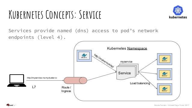 Nicola Ferraro - Voxxed Days Ticino 2017 Kubernetes Concepts: Service Services provide named (dns) access to pod's network...