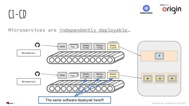 Nicola Ferraro - Voxxed Days Ticino 2017 CI-CD Microservices are independently deployable… Build Deploy to dev Deploy to s...