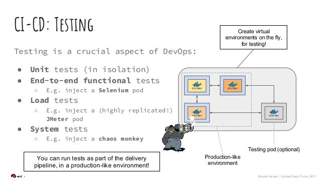 Nicola Ferraro - Voxxed Days Ticino 2017 CI-CD: Testing Testing is a crucial aspect of DevOps: ● Unit tests (in isolation)...