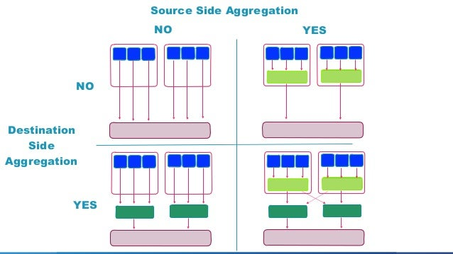 Source-side Aggregation Patterns Without Source-side Aggregation With Source-side Aggregation Collector Destination-side A...