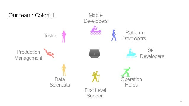 12 Our solution: Monochrome. Platform Developers Skill Developers Operation Heros First Level Support Data Scientists Prod...