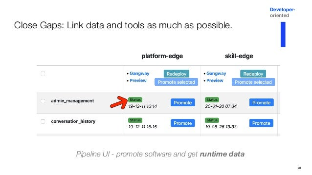 Close Gaps: Link data and tools as much as possible. 21 Developer- oriented Pipeline dashboards with logs, traces