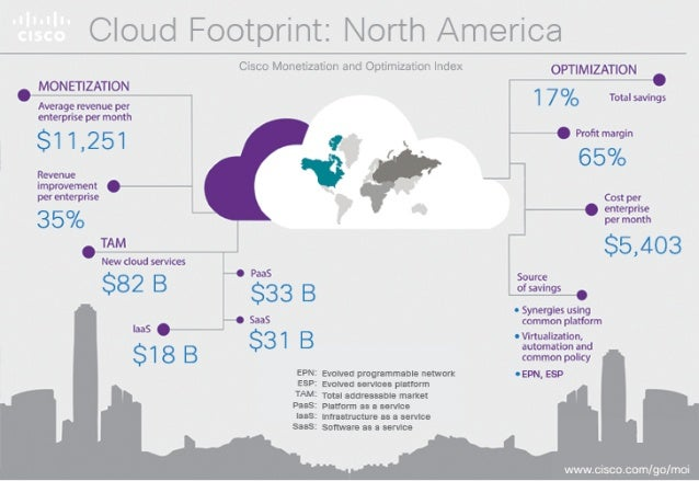 "Cloud Footprmi; : r'. |ori; i'r ArHt9r'IC: Er  - 1 M£'£""E""£N  Average revenue per Enterpnsemontn  $11,251  Reverue .  impr..."
