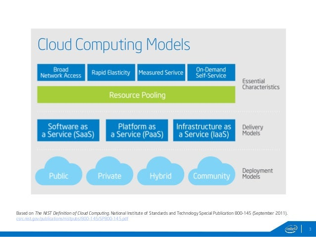 Scope and limitation of cloud computing