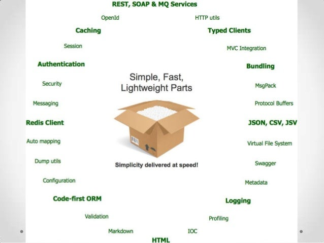 SPA(AngularJS)API(ServiceStack, ASP.NET & Azure Cloud Service)DBMobile EAI