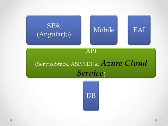 What is AzureCloud ServiceMicrosofts Platform as a Service (PaaS)environment that is used to create scalableapplications a...