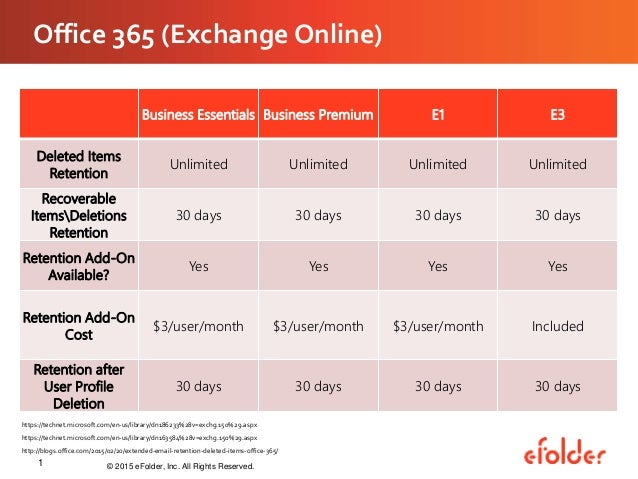 Efolder expert series webinar cloud retention policies what you an - Office 365 exchange online ...
