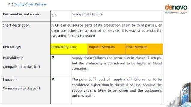 Риски специфические для облака 2 из 23 Конфликт политик ИБ клиента и провайдера Компрометация платформы провайдера