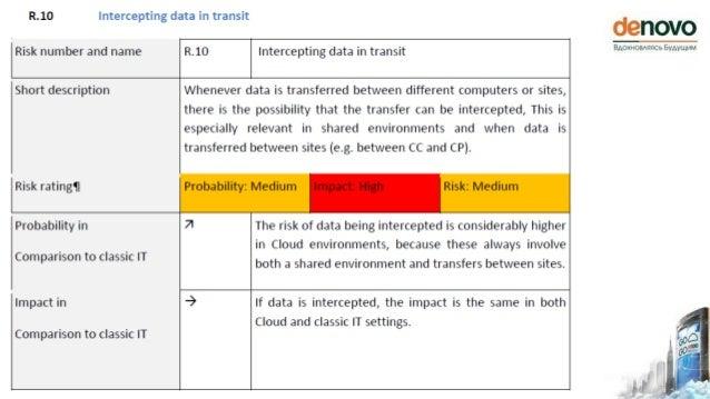 (c)2013 Де Ново. Информация в настоящей презентации предоставляется на условиях «КАК ЕСТЬ», без предоставления каких-либо ...