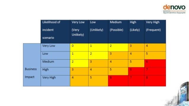 Под риском понимается комбинация угрозы и уязвимости, влияющая на [бизнес-]актив
