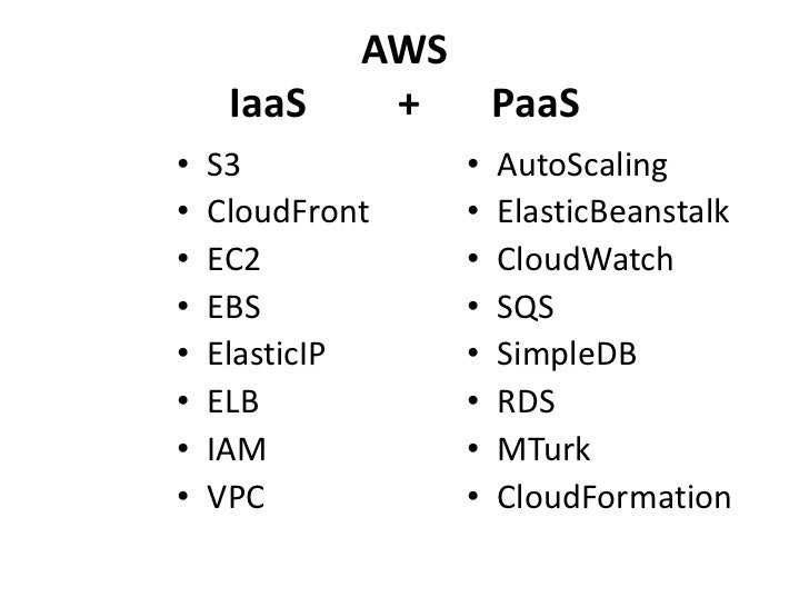 Cloud Computing Aws For Lean Startups