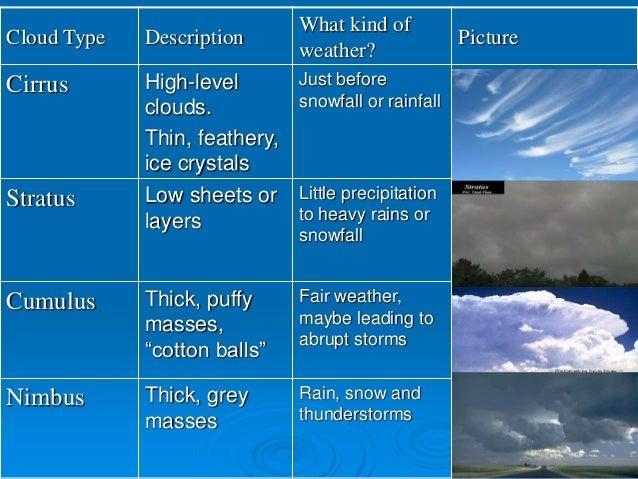 Clouds and precipitation