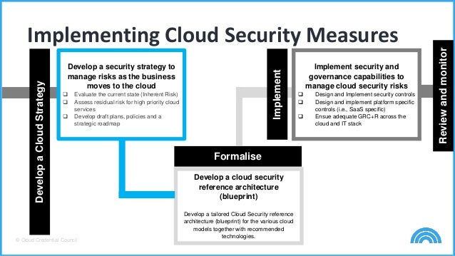 Checklist for competent cloud security management cloudsecurity strategy 36 sciox Gallery