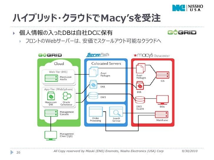 ハイブリッド・クラウドでMacy'sを受注    個人情報の入ったDBは自社DCに保有        フロントのWebサーバーは、安価でスケールアウト可能なクラウドへ    20         All Copy reserverd by ...