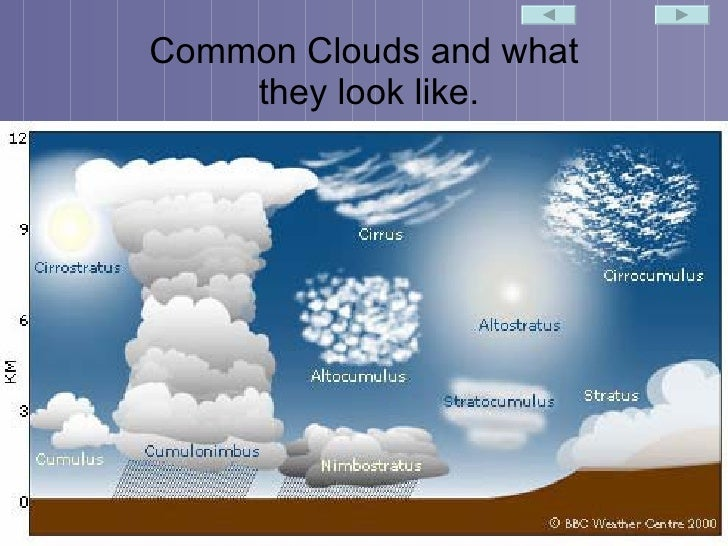 NOAA SciJinks  Types of Clouds