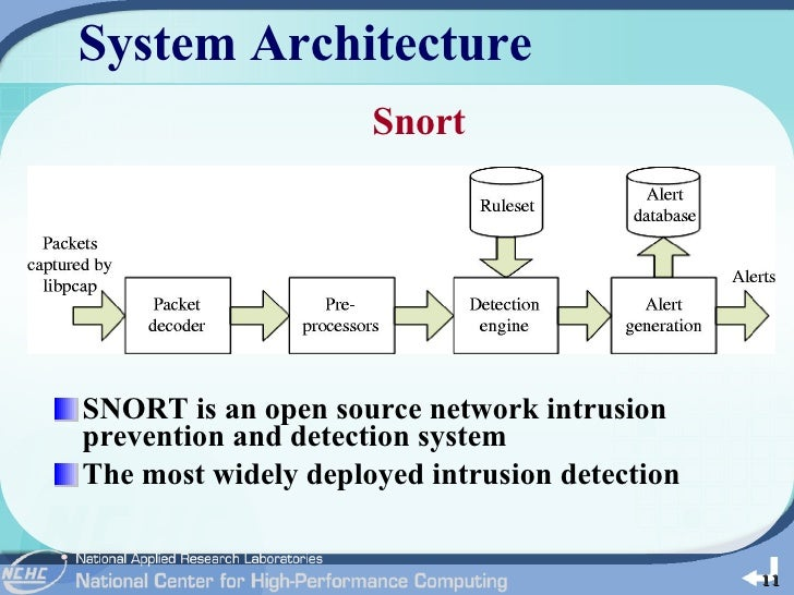 database and file intrusion detection system A hips uses a database of system objects monitored to identify intrusions by  analyzing system calls, application logs, and file-system modifications (binaries,.