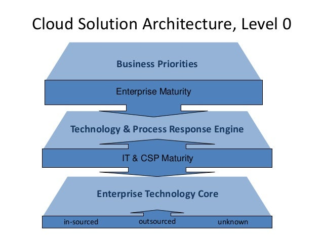 Cloud Solution Architecture, Level 0 Enterprise Maturity IT & CSP Maturity Business Priorities Technology & Process Respon...