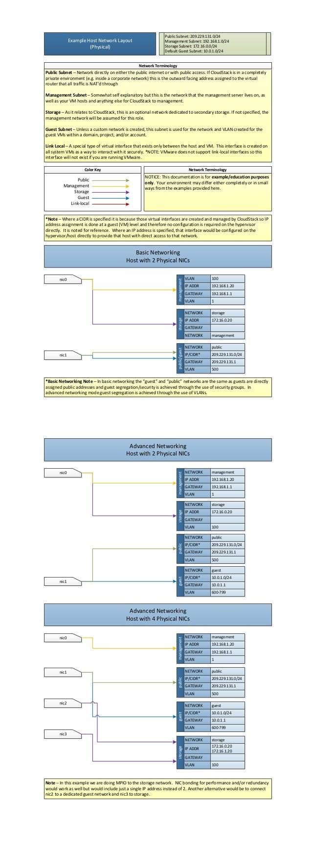 Public Subnet: 209.229.131.0/24              Example Host Network Layout                       Management Subnet: 192.168....