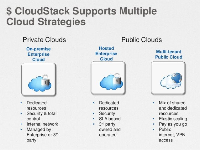 CloudStack Provides On-demand Access to Infrastructure Through a Self-Service Portal Org A  Org B  Admin  End User  Admin ...
