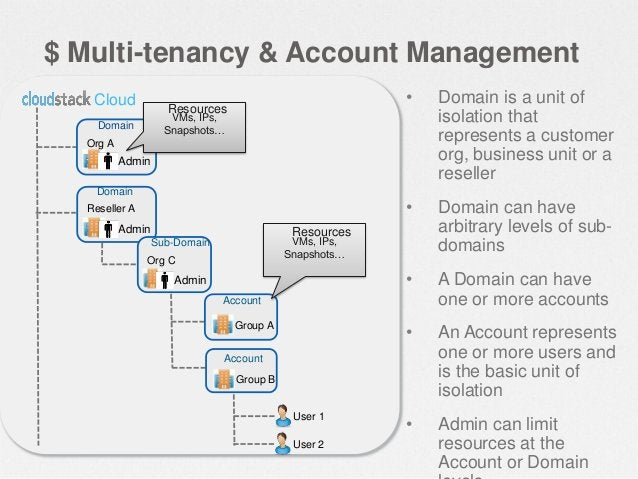 $ Architecture • A CloudStack installation consists of two parts  • The Management Server • The cloud infrastructure that ...