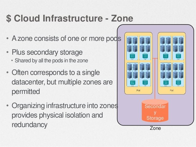 $ Cloud Infrastructure – Primary Storage • Primary storage is associated with a cluster • Stores the disk volumes for all ...