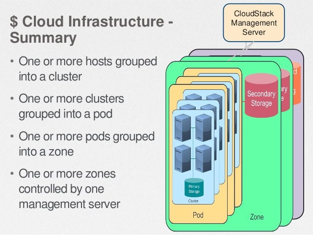 $ Cloud Infrastructure – Basic Networking • Basic Shared Public Network  • All zone tenants share a single flat Intern pub...