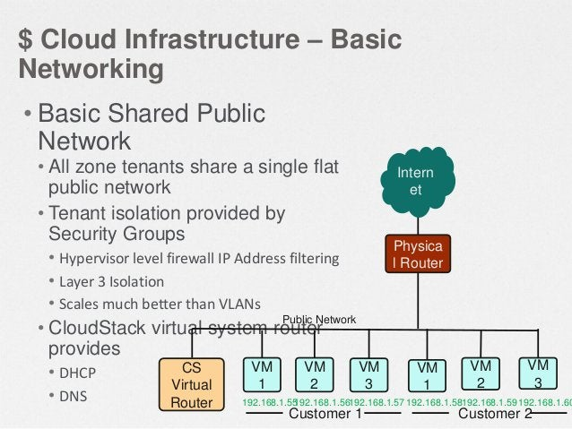 $ Cloud Infrastructure – Advanced Networking • Advanced networking provides: • Multiple VLANs for isolation • L2TP-based V...