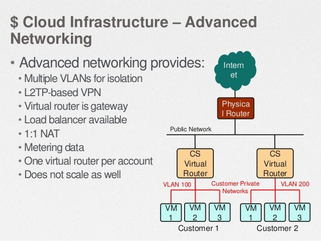 $ Cloud Infrastructure – Small-Scale Network 192.168.10.12 192.168.10.15  Management Server  Primary Storage Public IP 50....