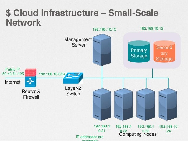 $ Cloud Infrastructure – Large-Scale Redundant Network Internet  Internet  Layer-3 switches with firewall modules  Layer-2...