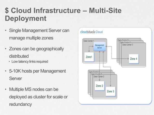 $ Cloud Infrastructure – Multi-Site Deployment Primary Managemen t Server  Secondar y Mgmt Server  MySQL Replication  Data...
