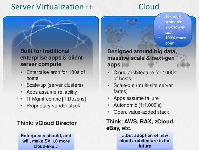 $ What is CloudStack? • Secure, multi-tenant cloud orchestration platform  Build your cloud the way the world's most succe...