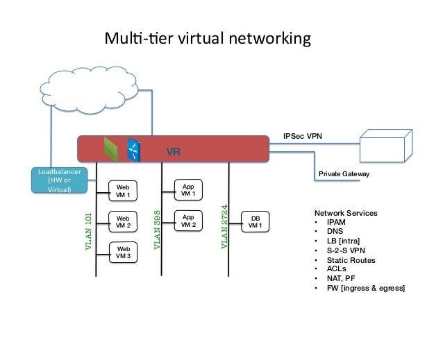 Mul9-‐9er  virtual  networking   Internet!  IPSec VPN! !  Customer! Premises!  VR! Loadbalancer   (HW  or   V...