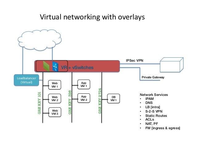 Virtual  networking  with  overlays   Internet!  IPSec VPN! !  Customer! Premises!  VR + vSwitches! App VM 1!  Web...