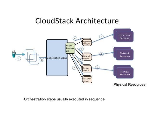 CloudStack  Architecture   5  4  1  API      API      API       Plugin   Framew ork    2  Orchestra9on...