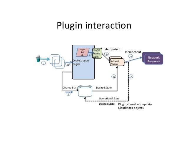 Plugin  interac9on    1  API      API      API       Async   Job   Mgr    2  Plugin   Frame 4 work...