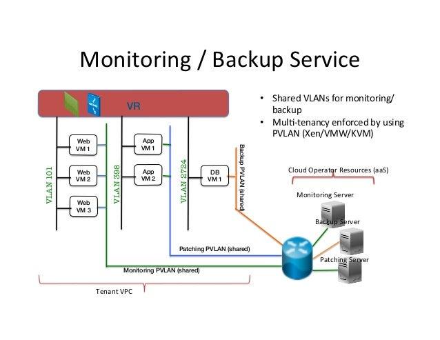 Monitoring  /  Backup  Service   • Shared  VLANs  for  monitoring/   backup   • Mul9-‐tenancy  enfo...